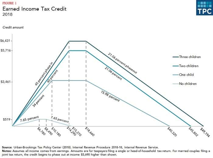 Earned Income Tax Credit Table
