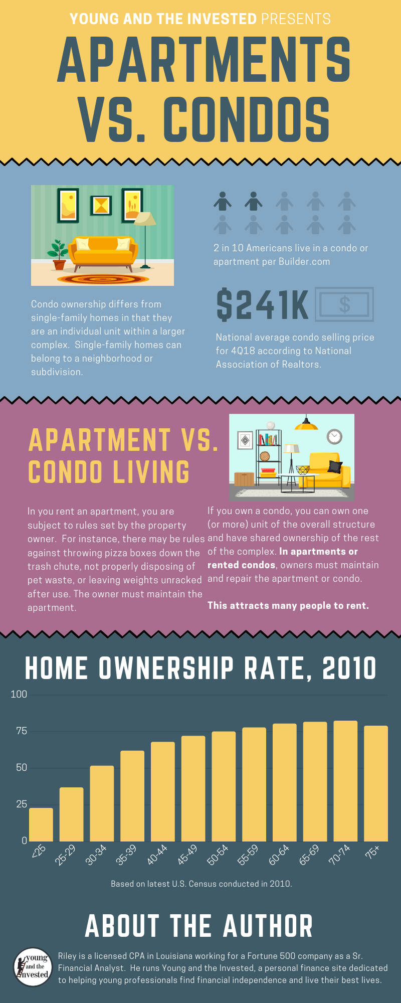 apartment vs condo inforgraphic