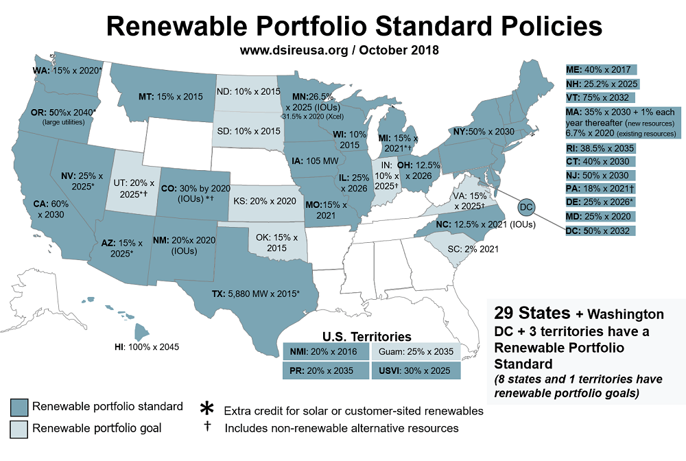 dsire renewable portfolio standard policies map
