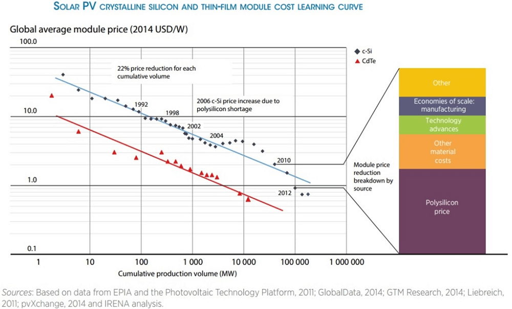 solar pv cost learning curve