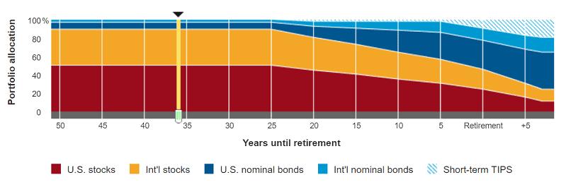 target date fund through retirement