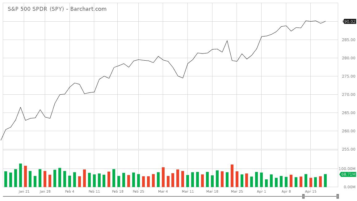 line chart s&p 500