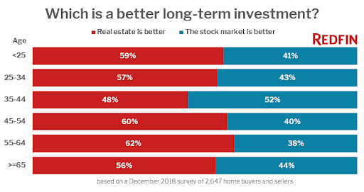 which is a better long-term investment stocks or real estate
