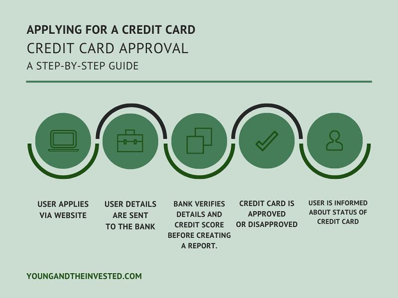 bank credit card approval process flow