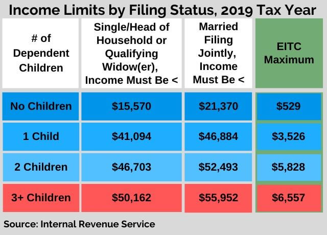 2019 tax year earned income tax credit table