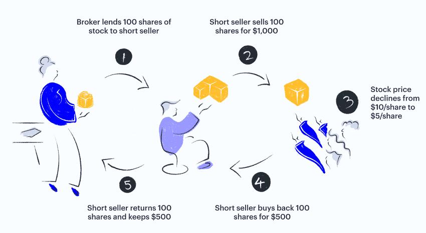 stock lending short selling infographic