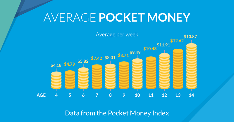 average pocket money by age chart