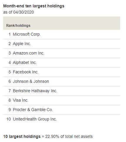 vtsax vs vti top 10 largest holdings