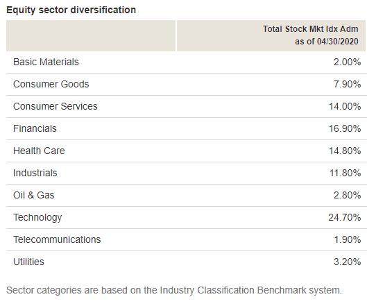 VTSAX equity exposure