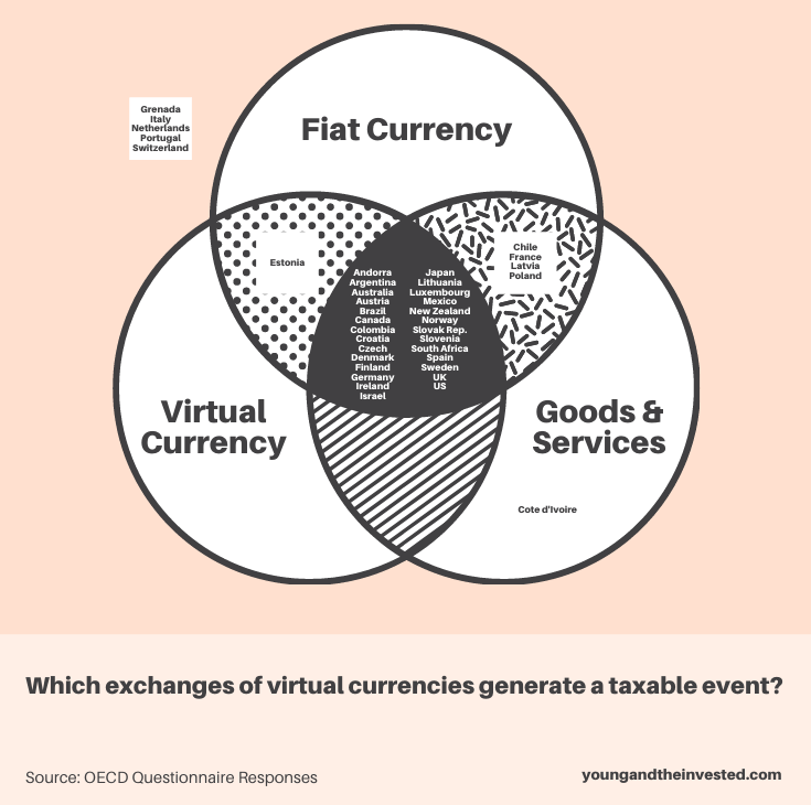 which exchanges of virtual currencies generate a taxable event