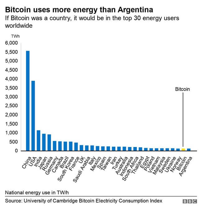 bitcoin energy consumption by country bbc