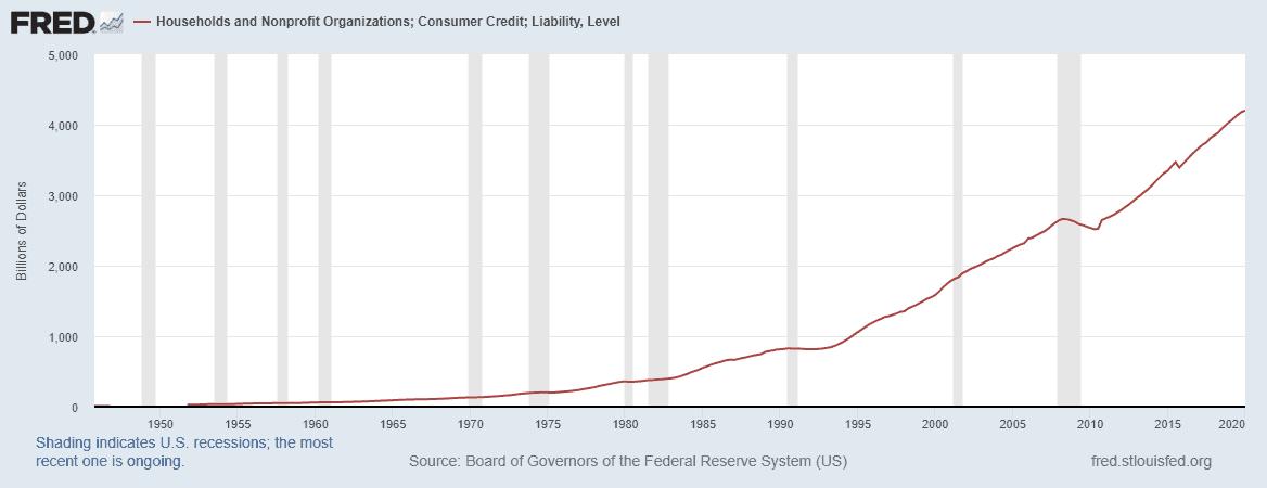 consumer debt levels 1950 - 2020