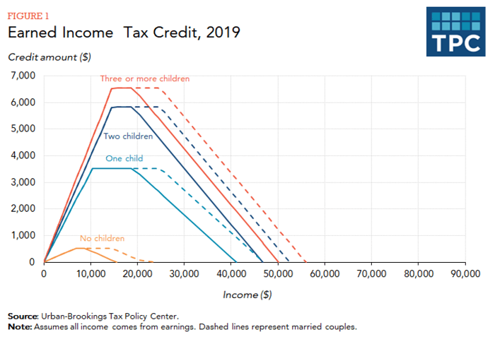 earned income tax credit chart, tax policy center 2019