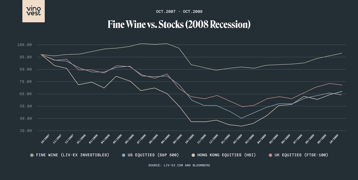 fine wine investing returns vinovest review