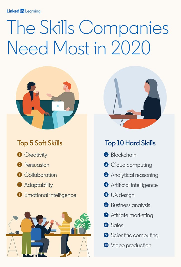 in demand workplace hard and soft skills