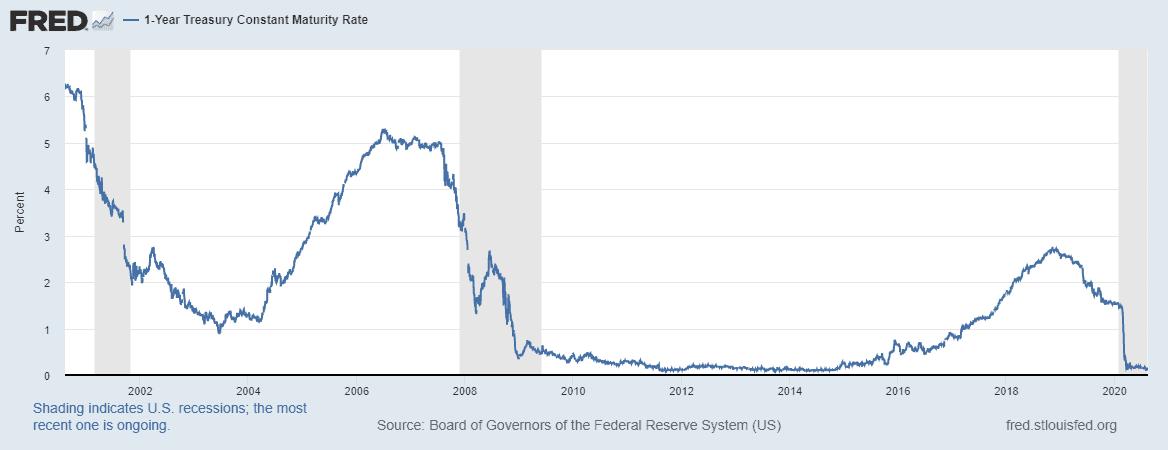 interest rates 2000 - 2020