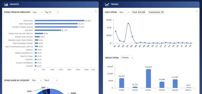 moneypatrol insights and trends dashboard view 1