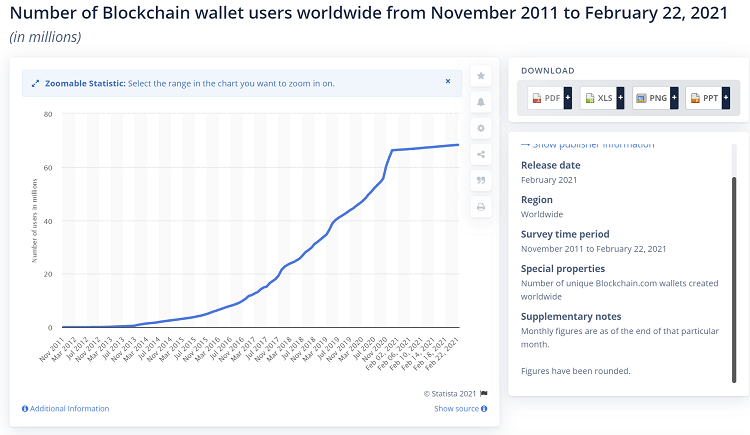 number of cryptowallets globally