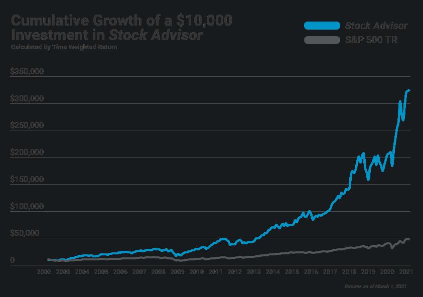 stock advisor performance