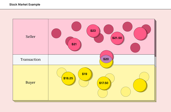 stock market example