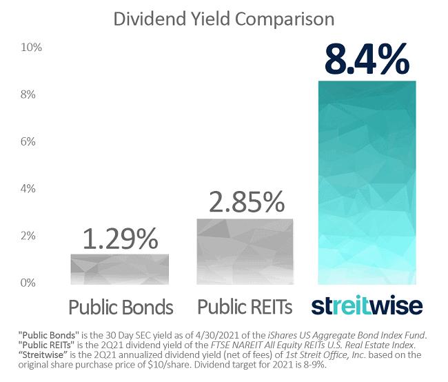 streitwise dividend yield comparison