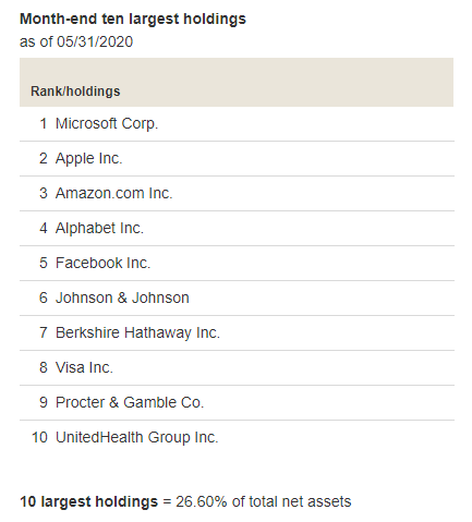 VFIAX Ten Largest Holdings