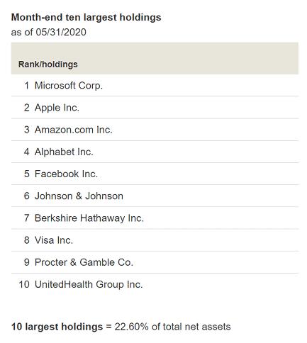 VTSAX Top 10 Holdings